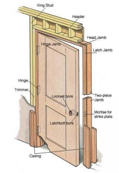 How To Hang An Unassembled Door And Jamb